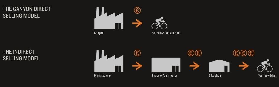 אופניים בשיווק ישיר - עולם חדש ואמיץ