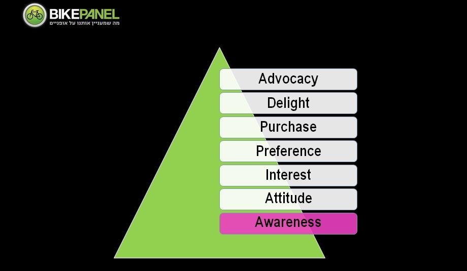 פירמידת קבלת החלטות צרכן