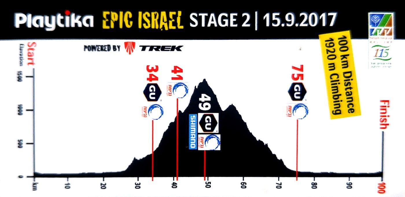 גרף גבהים אפיק ישראל